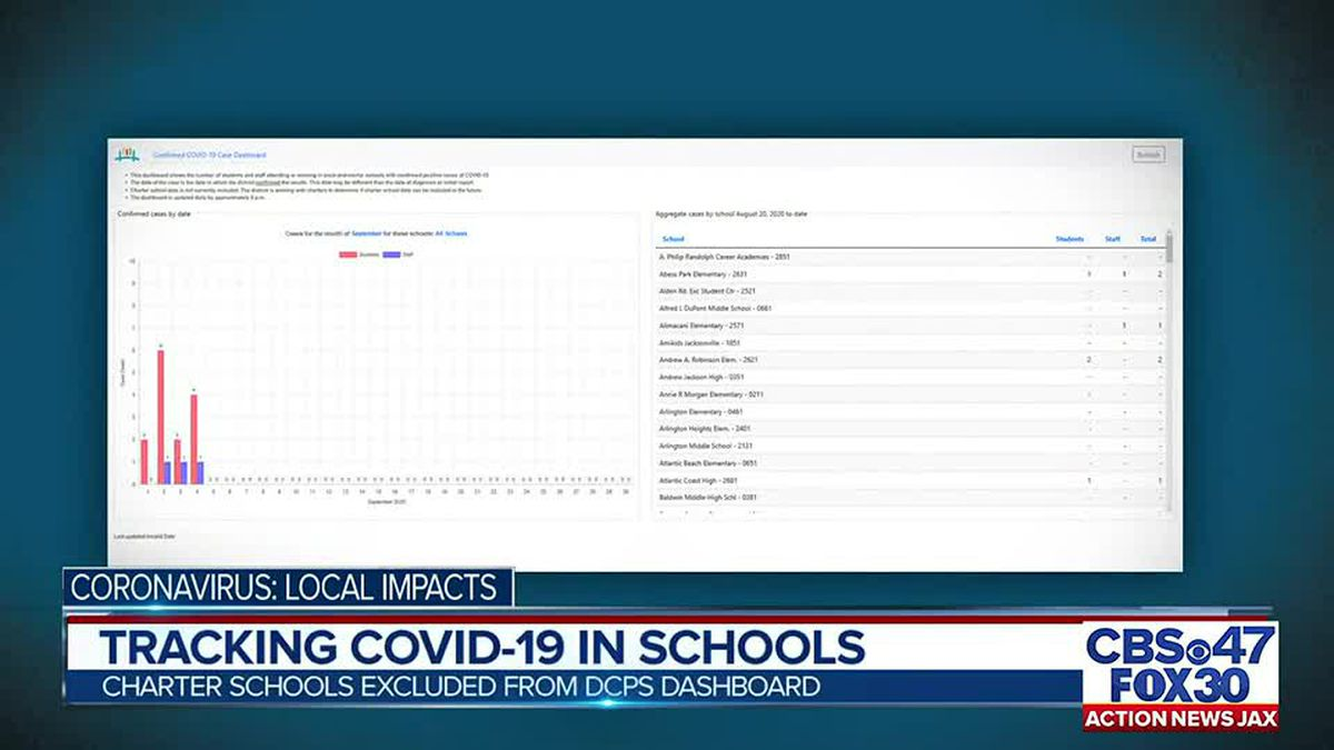 DCPS Dashboard does not include charter schools data