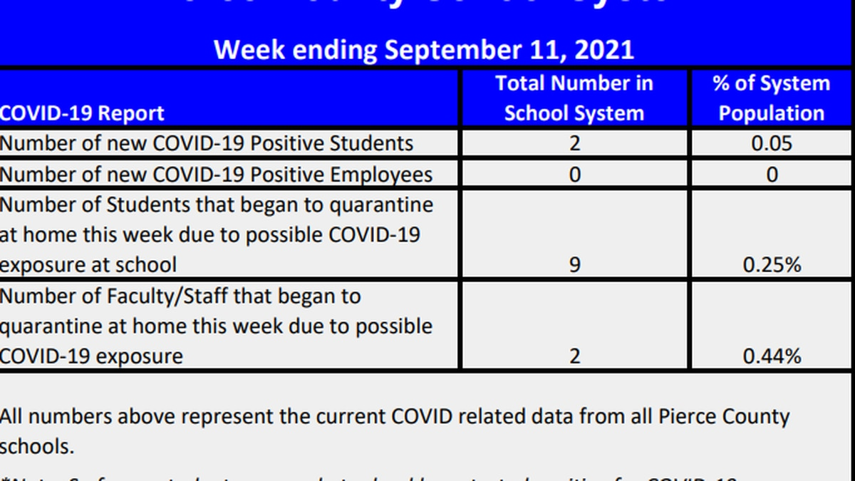 Pierce County Schools introduce new COVID-19 dashboard